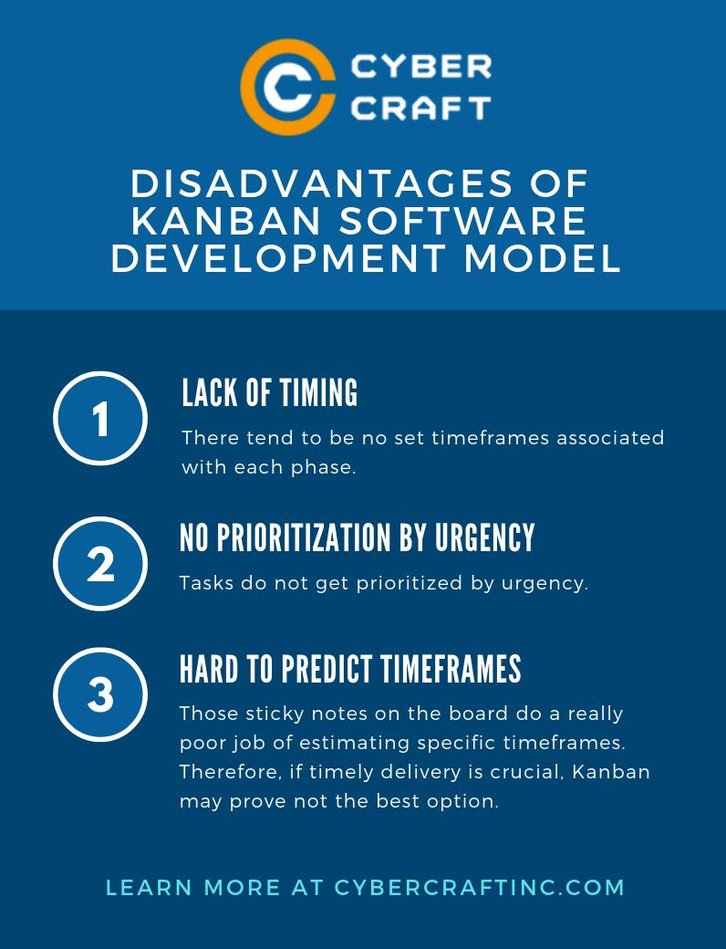 Kanban Software Development Model